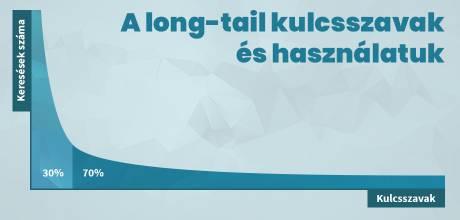 A long-tail kulcsszavak és használatuk