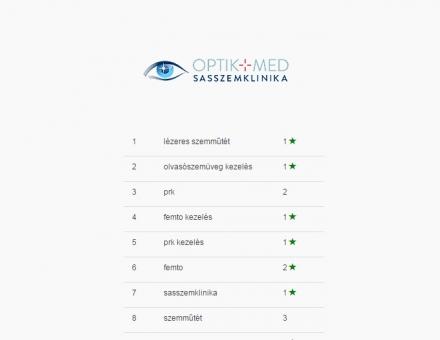 Sasszemklinika.hu honlap keresőoptimalizálása